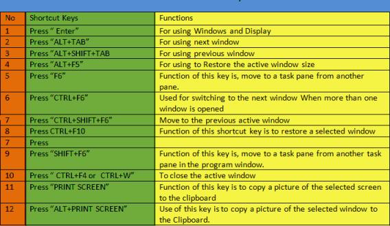 Microsoft Office Basics Shortcut Keys – Women Bytes